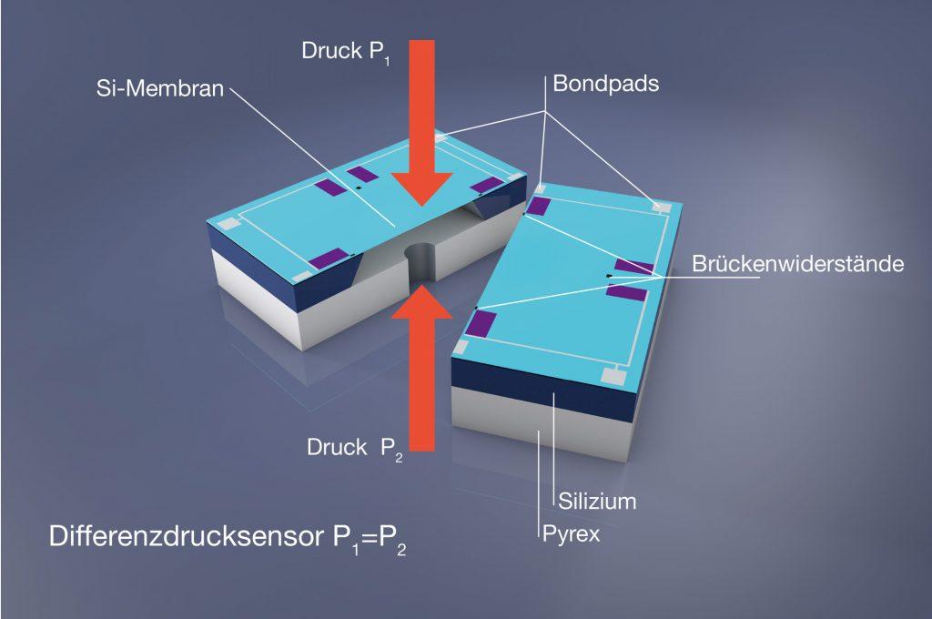 Differenzdruck-Sensor schematischer Aufbau